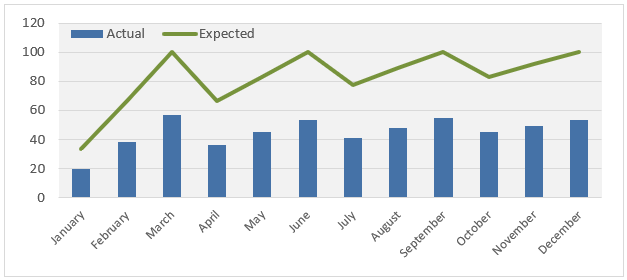expected performance not annualized